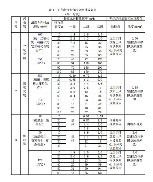 发电机排放标准.png